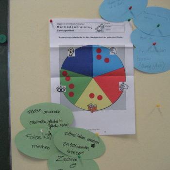 Methodentraining-Lerntypentest