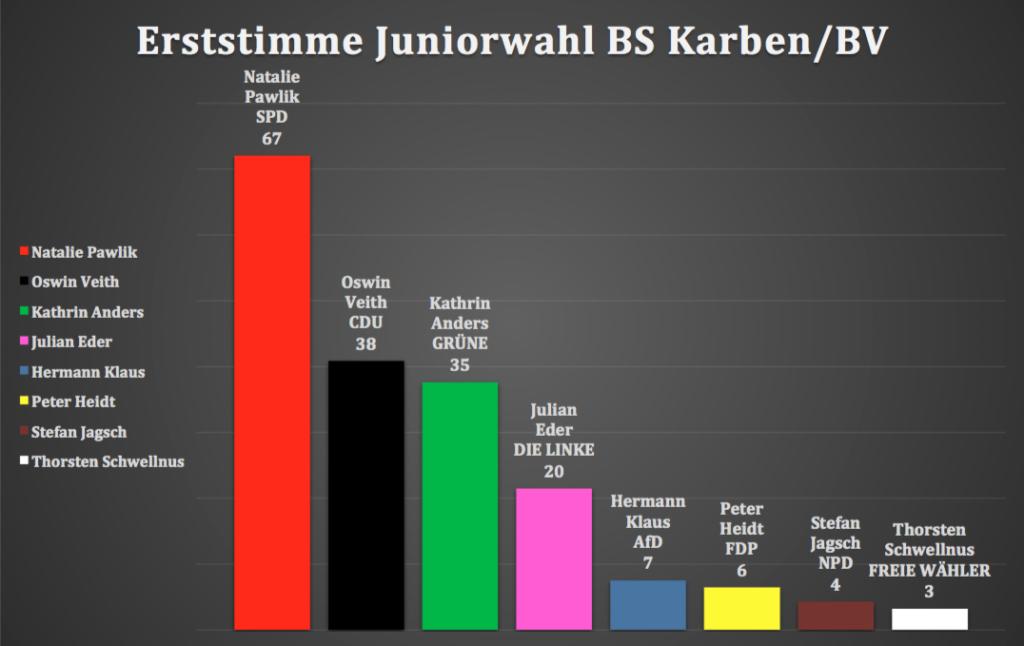 Juniorwahl Erststimme
